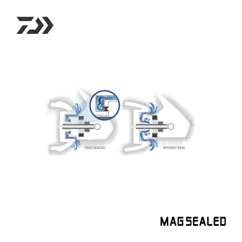 DAIWA - Prorex: Mag Sealed Body Konstruktion