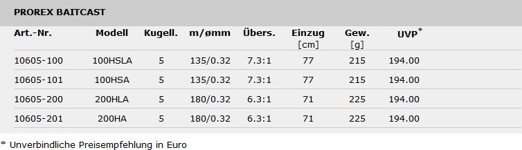 Tabelle Prorex Baitcast Reel